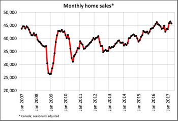 Canadian home sales drop in April