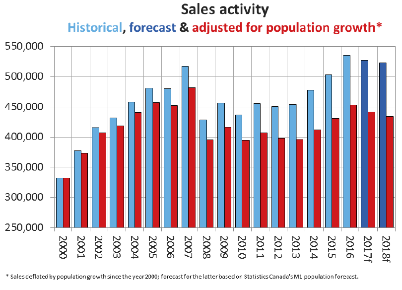 CREA Updates Resale Housing Market Forecast