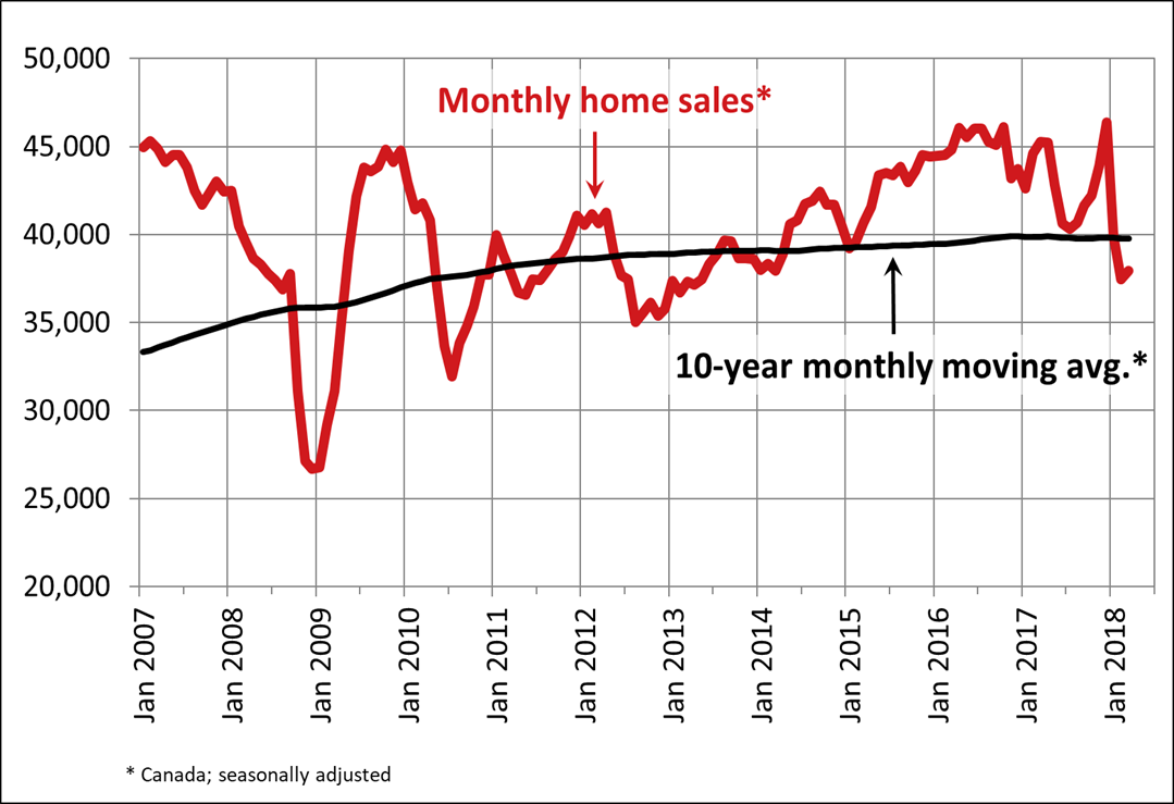 Canadian home sales improve slightly in March